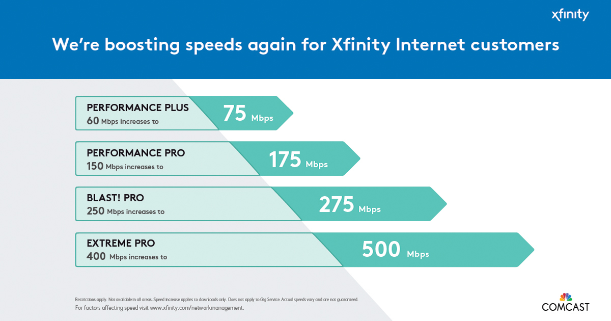 Comcast Internet Deals >> Comcast Increases Internet Speeds For Most Customers In
