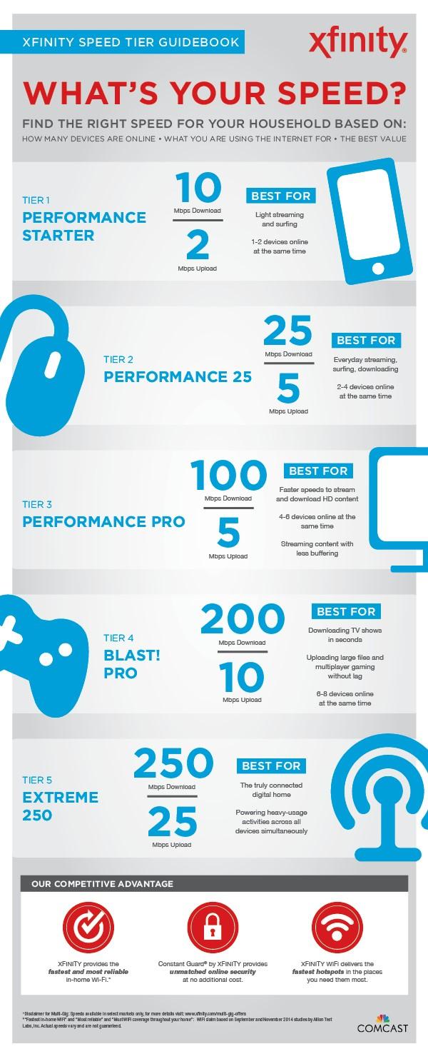 q4-speedtiers-infographic-updated