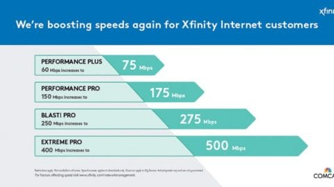 Comcast is raising internet speeds for its more popular packages in Washington state