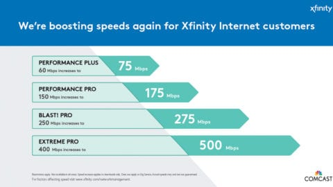 Graph illustrating that Comcast is increasing download speeds for some of its most popular Xfinity Internet packages for customers in Houston.
