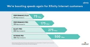 A graph illustrating that Comcast is increasing download speeds for some of its most popular Xfinity Internet packages for customers in the Twin Cities Region.