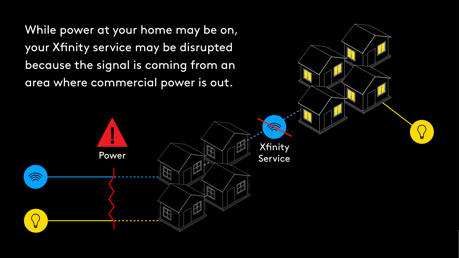 Infographic describing power vs. internet outages