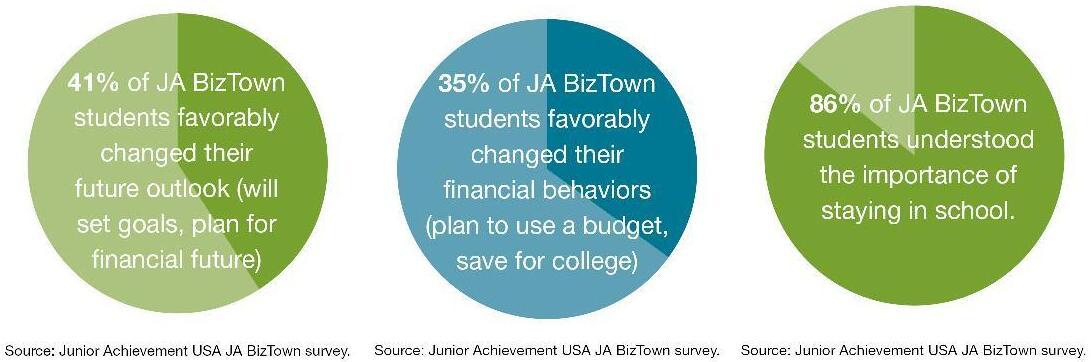 Info graphic illustrating the impact BizTown has on students